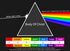 What Does The Rainbow Mean In The Bible? | God's Covenant With Noah